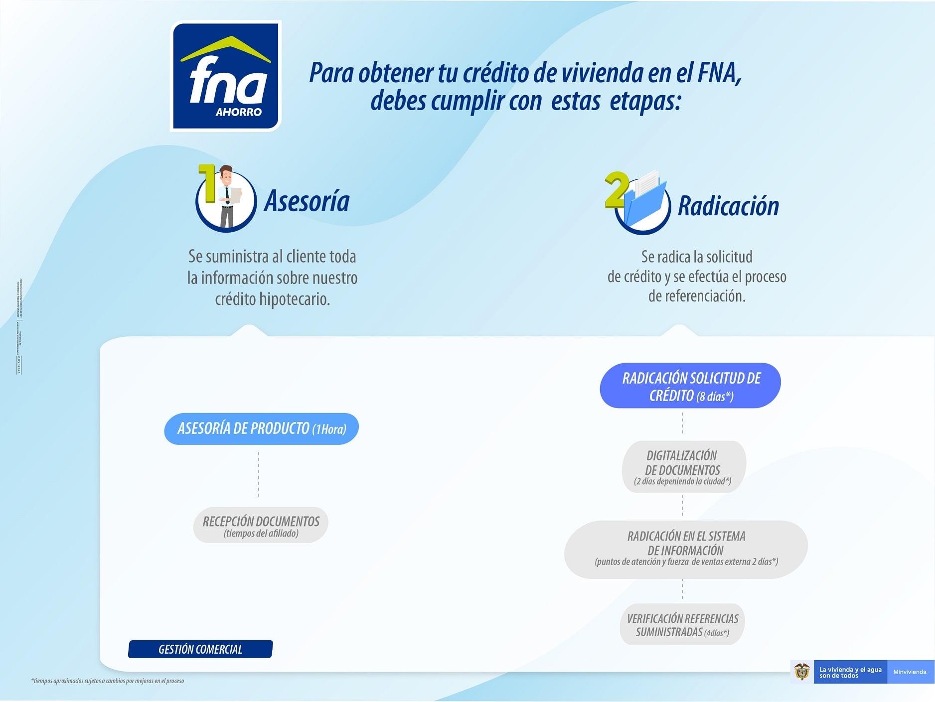 proceso-de-credito-fna.jpg
